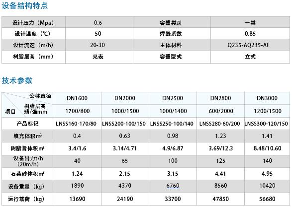 LNSS双室逆流离子交换器