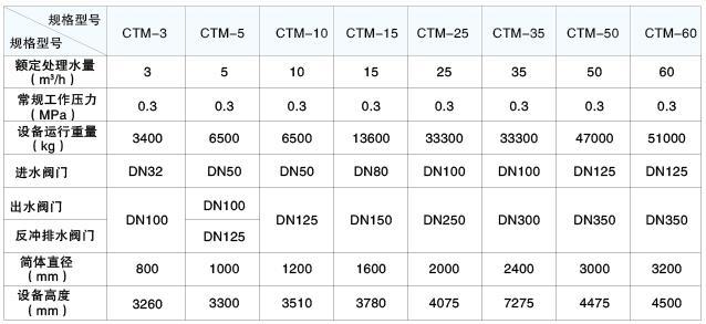 CTM除铁、除锰过滤器