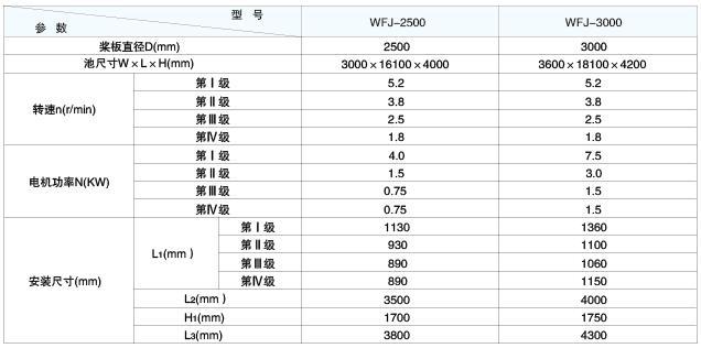 WFJ型卧轴式反应搅拌机