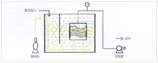MBR-PP系列膜生反应器专用膜片