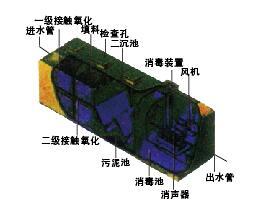 BWC钢板模块化式污水处理设备